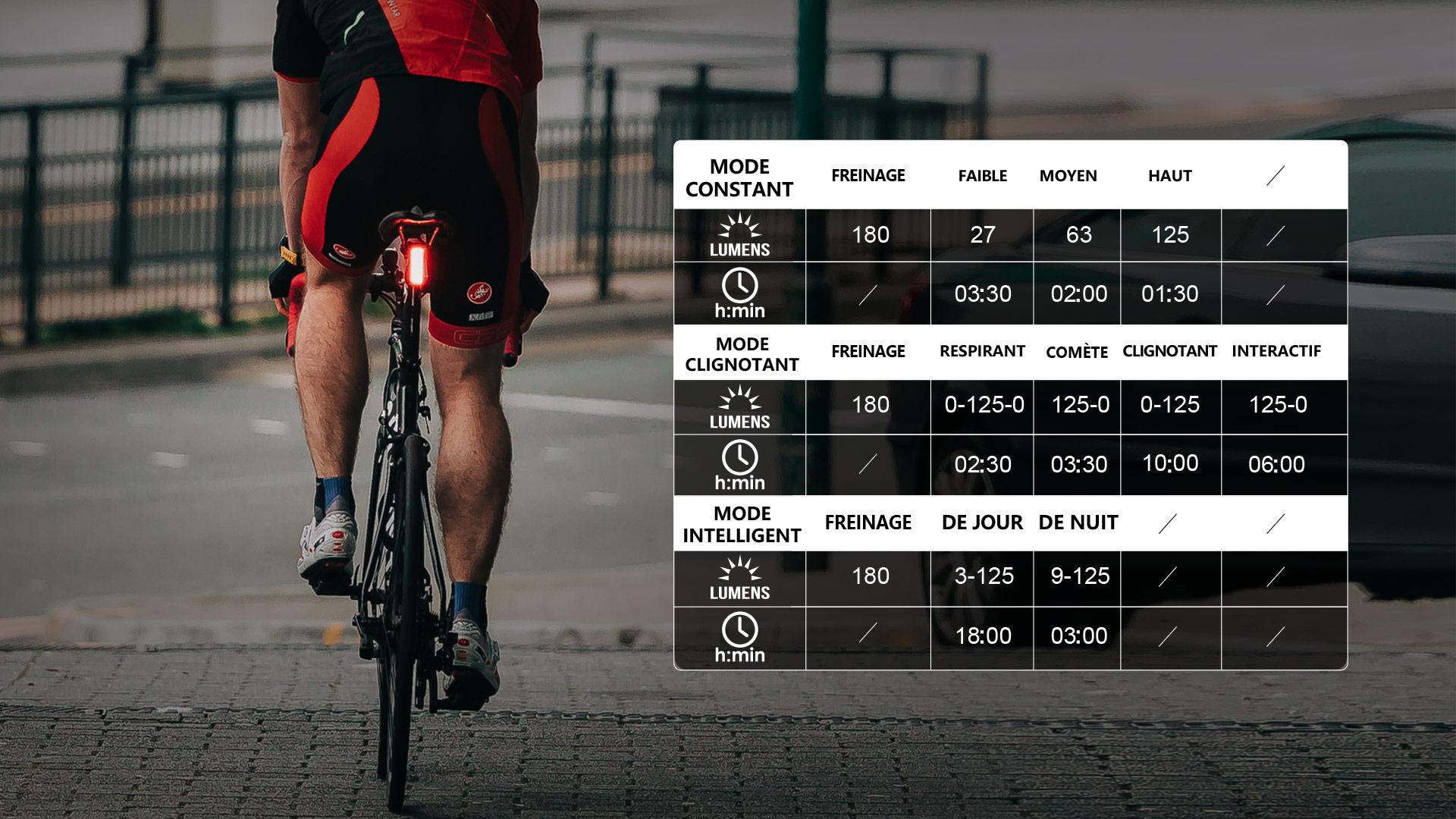 lampe vélo voyant en rouge : 6% - 20%