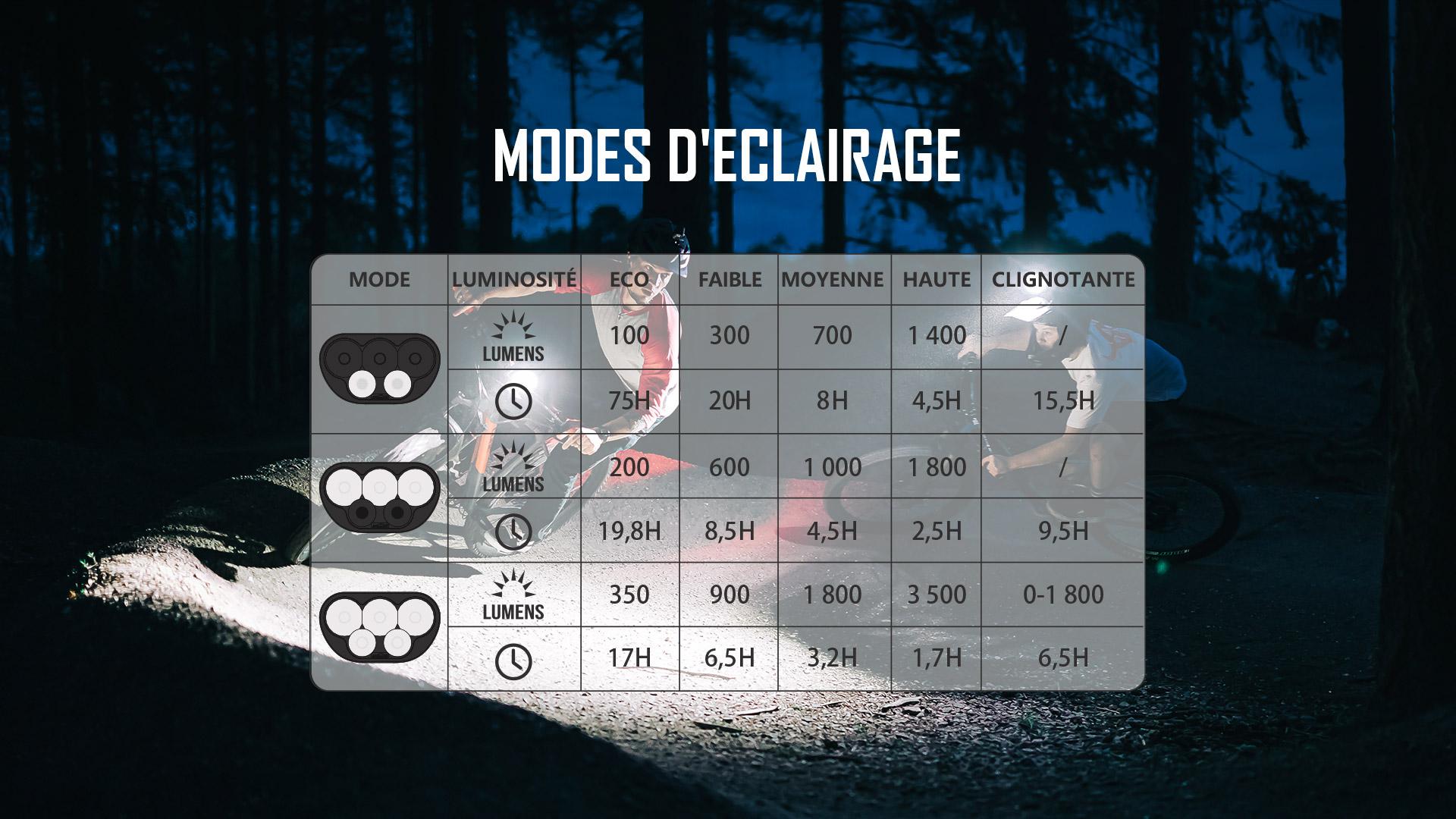 Paramètres de performance de la lampe led vélo
