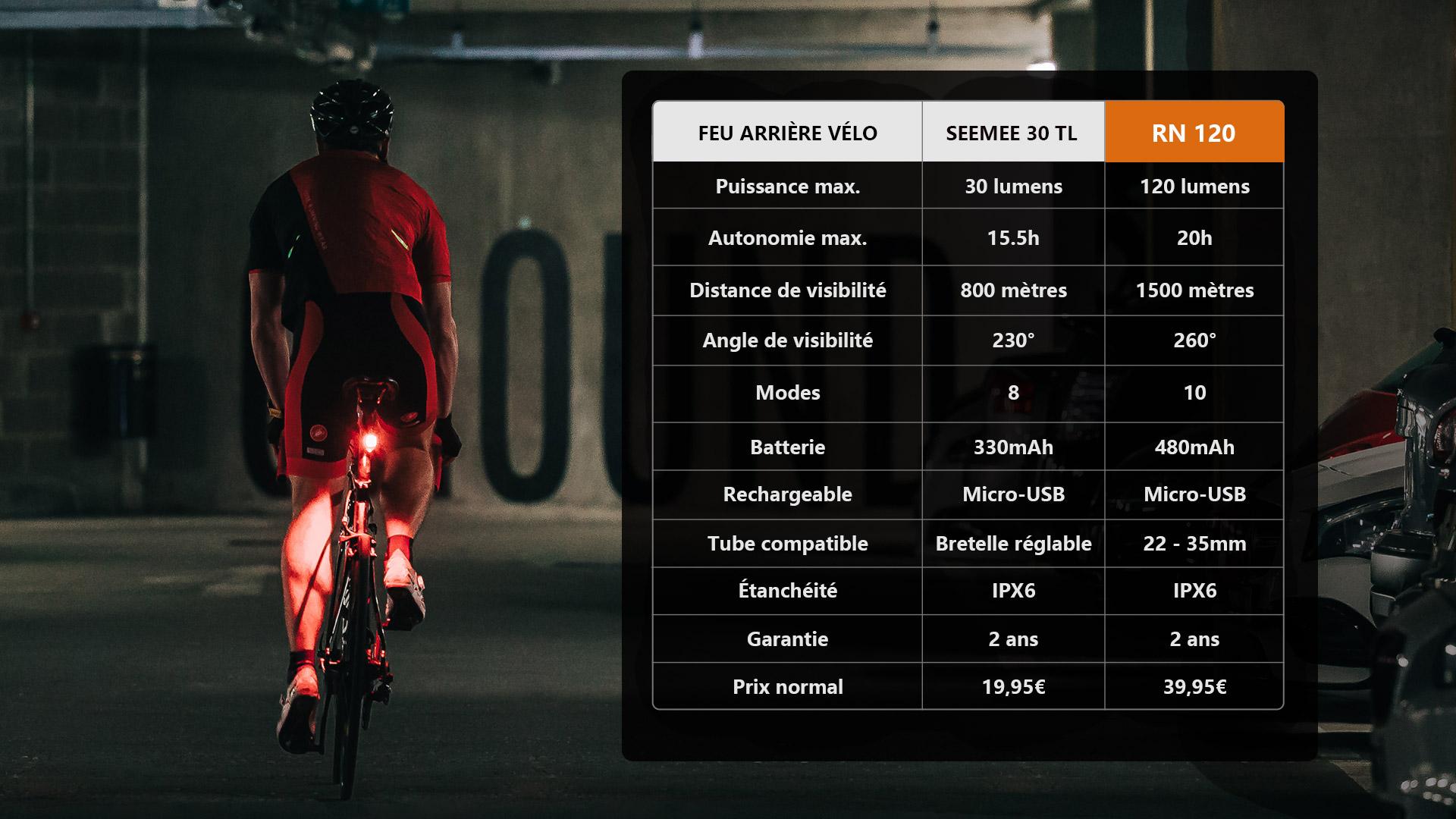 lampe arrière vélo essentielles de voyage
