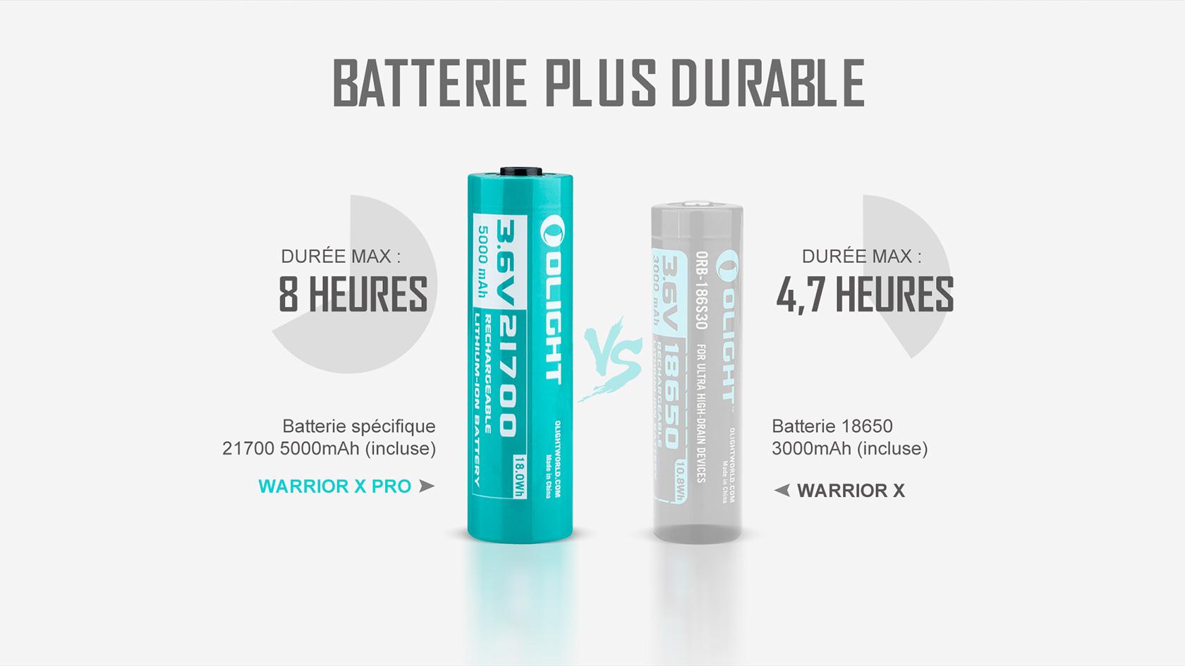 batterie au lithium spécifique rechargeable